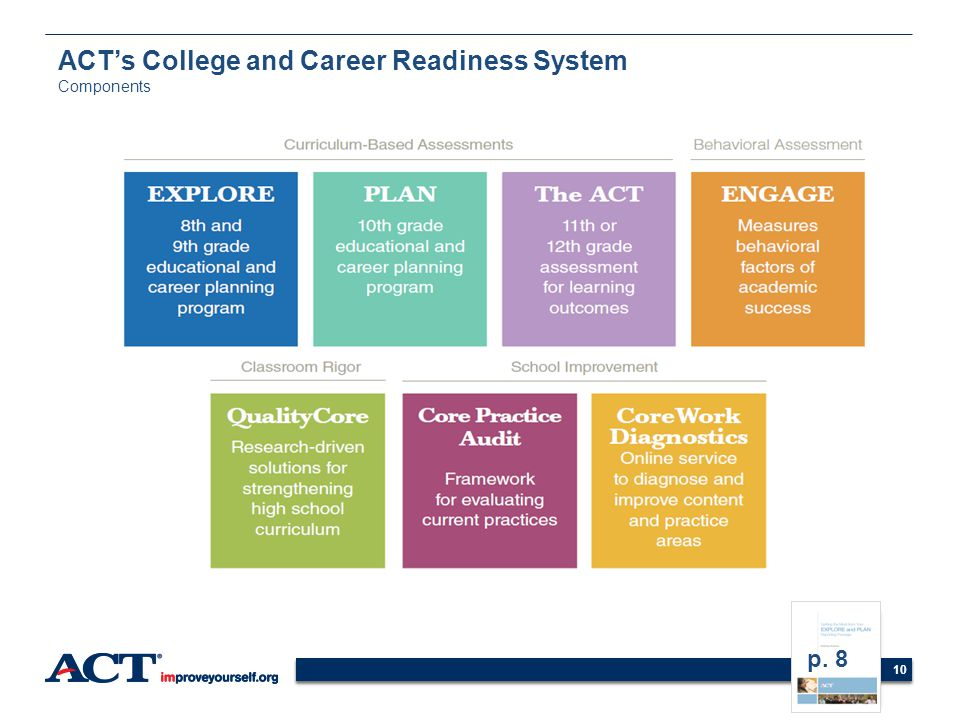 10 ACTs College and Career Readiness System Components p. 8