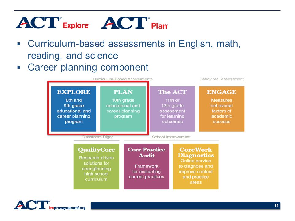 14 Curriculum-based assessments in English, math, reading, and science Career planning component