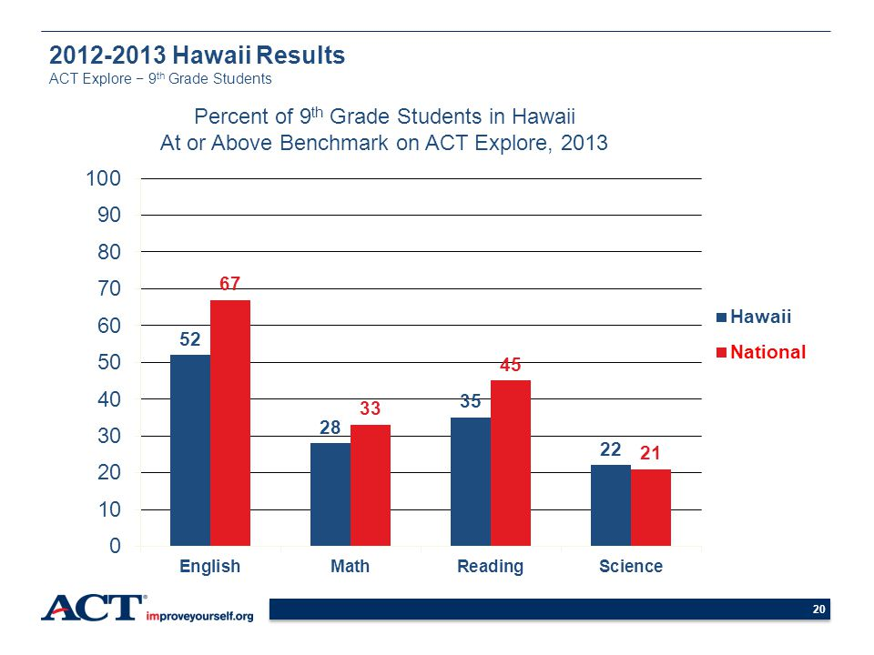 20 2012-2013 Hawaii Results ACT Explore 9 th Grade Students Percent of 9 th Grade Students in Hawaii At or Above Benchmark on ACT Explore, 2013