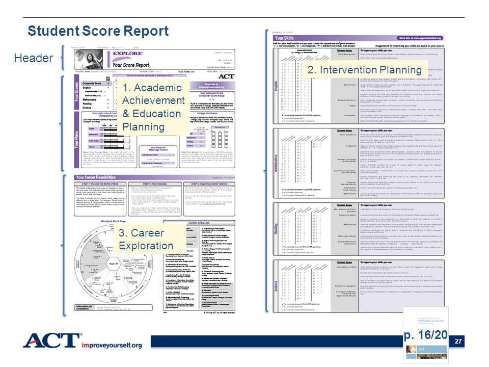 27 Student Score Report Header 3. Career Exploration 1. Academic Achievement & Education Planning 2. Intervention Planning p. 16/20
