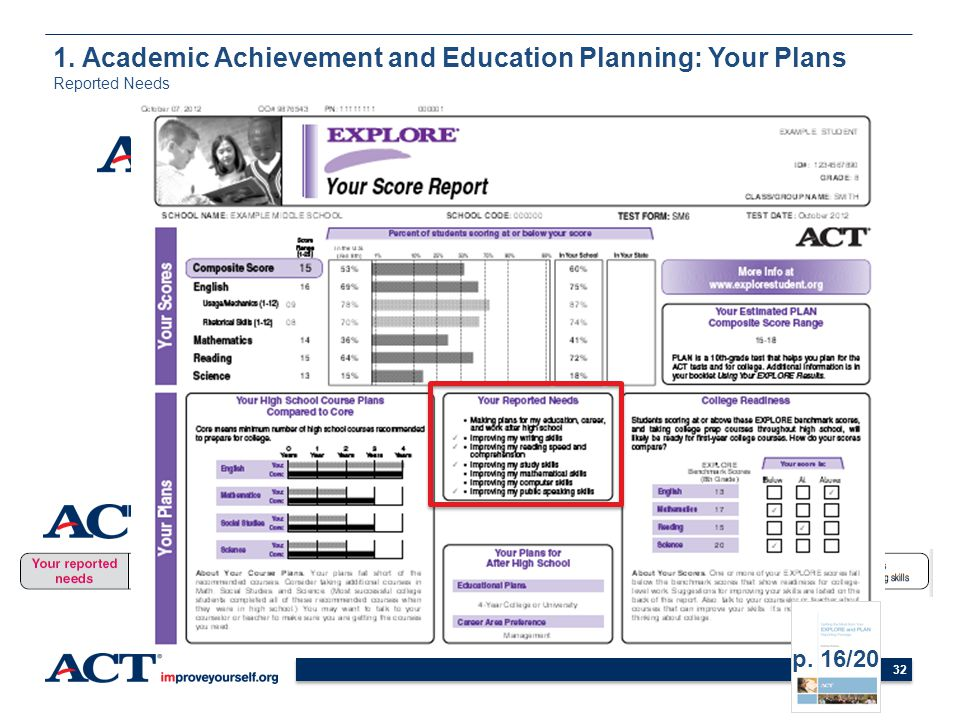 32 1. Academic Achievement and Education Planning: Your Plans Reported Needs p. 16/20