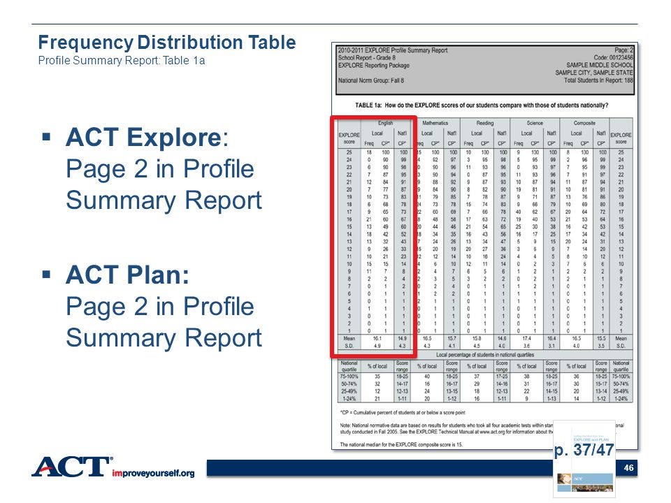 46 Frequency Distribution Table Profile Summary Report: Table 1a ACT Explore: Page 2 in Profile Summary Report ACT Plan: Page 2 in Profile Summary Rep