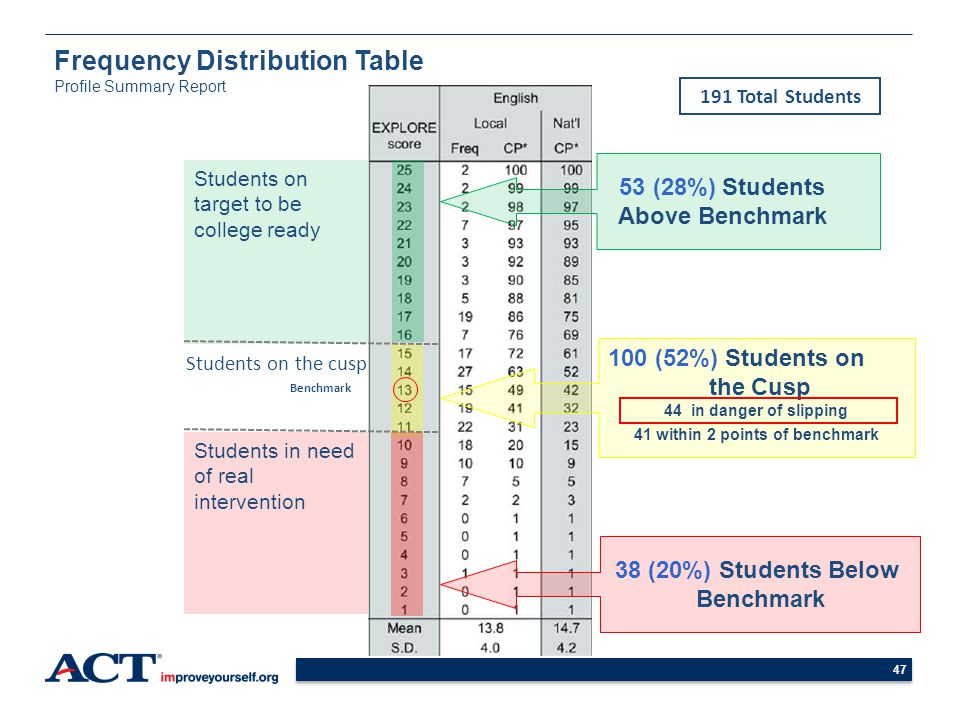 47 Students on target to be college ready 38 (20%) Students Below Benchmark 53 (28%) Students Above Benchmark 100 (52%) Students on the Cusp 44 in dan