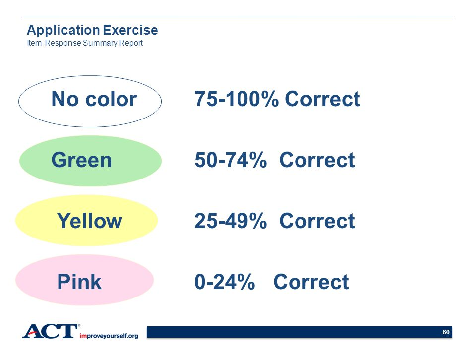 60 Application Exercise Item Response Summary Report No color75-100% Correct Green 50-74% Correct Yellow25-49% Correct Pink0-24% Correct