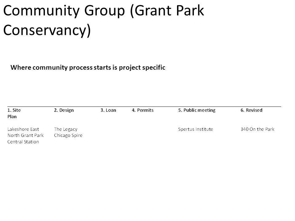 Community Group (Grant Park Conservancy) Where community process starts is project specific