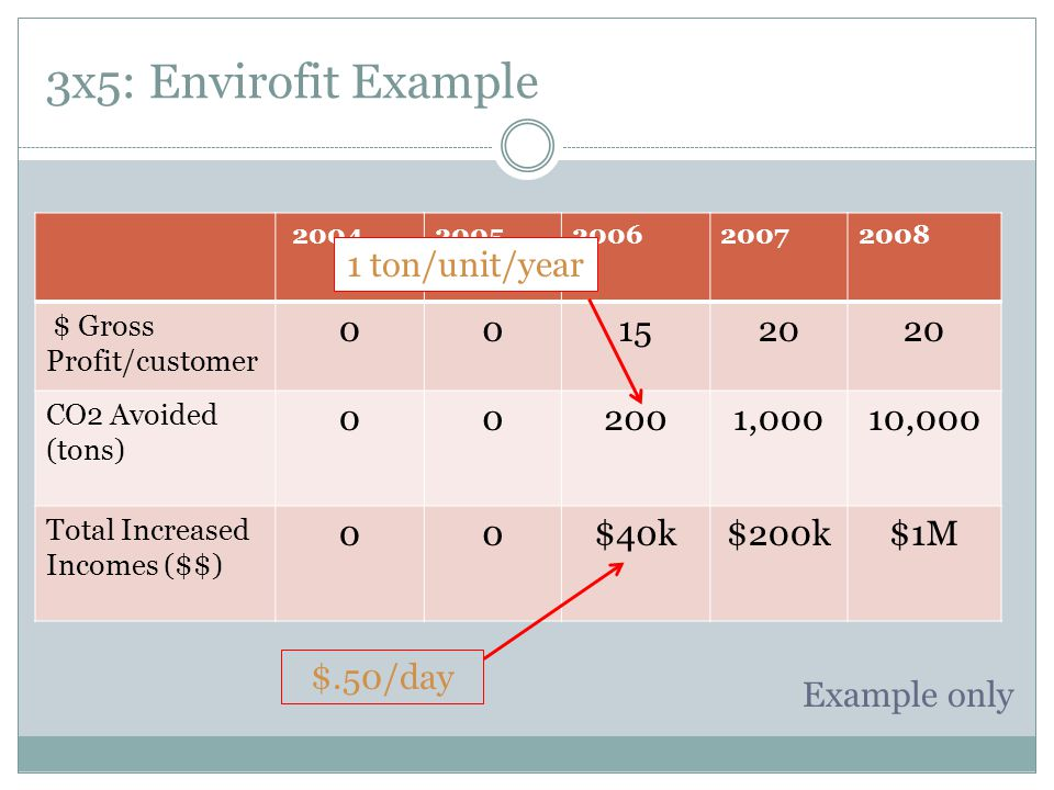 3x5: Envirofit Example Example only 20042005200620072008 $ Gross Profit/customer 001520 CO2 Avoided (tons) 002001,00010,000 Total Increased Incomes ($$) 00$40k$200k$1M $.50/day 1 ton/unit/year