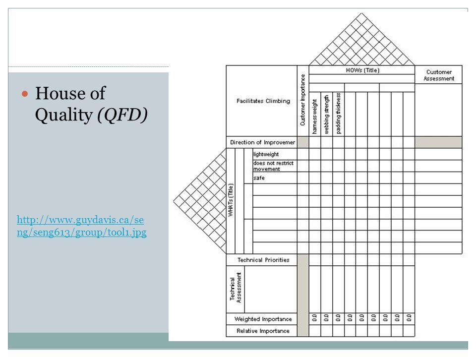 House of Quality (QFD) http://www.guydavis.ca/se ng/seng613/group/tool1.jpg