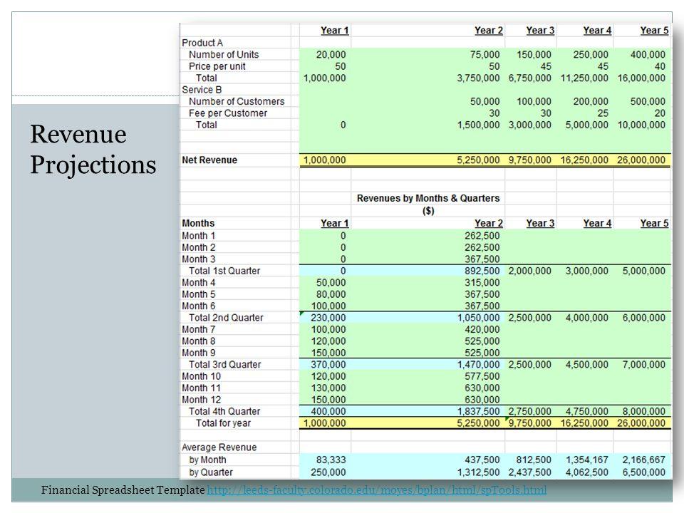 Revenue Projections Financial Spreadsheet Template http://leeds-faculty.colorado.edu/moyes/bplan/html/spTools.htmlhttp://leeds-faculty.colorado.edu/moyes/bplan/html/spTools.html