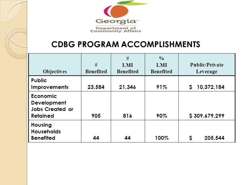 CDBG PROGRAM ACCOMPLISHMENTS Objectives # Benefited # LMI Benefited % LMI Benefited Public/Private Leverage Public Improvements23,58421,34691%$ 10,372