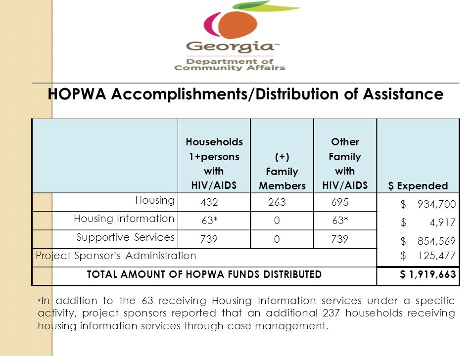 HOPWA Accomplishments/Distribution of Assistance Households 1+persons with HIV/AIDS (+) Family Members Other Family with HIV/AIDS$ Expended Housing 43