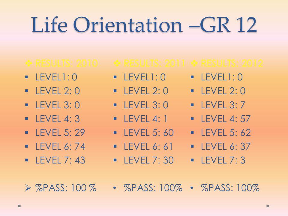 Life Orientation –GR 12 RESULTS: 2010 LEVEL1: 0 LEVEL 2: 0 LEVEL 3: 0 LEVEL 4: 3 LEVEL 5: 29 LEVEL 6: 74 LEVEL 7: 43 %PASS: 100 % RESULTS: 2011 LEVEL1: 0 LEVEL 2: 0 LEVEL 3: 0 LEVEL 4: 1 LEVEL 5: 60 LEVEL 6: 61 LEVEL 7: 30 %PASS: 100% RESULTS: 2012 LEVEL1: 0 LEVEL 2: 0 LEVEL 3: 7 LEVEL 4: 57 LEVEL 5: 62 LEVEL 6: 37 LEVEL 7: 3 %PASS: 100%