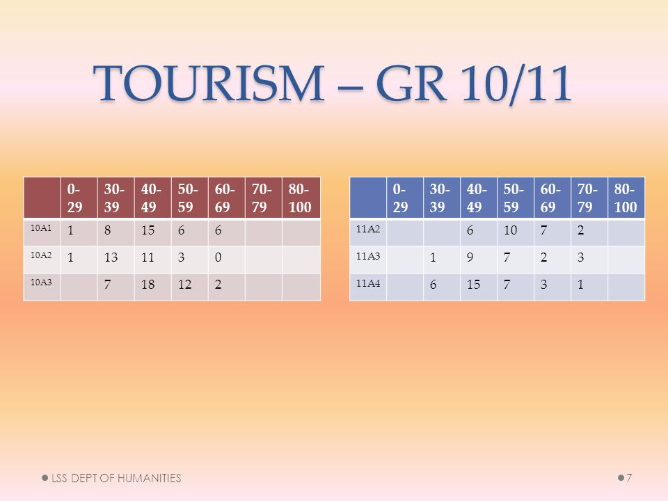 TOURISM – GR 10/11 0- 29 30- 39 40- 49 50- 59 60- 69 70- 79 80- 100 11A2 61072 11A3 19723 11A4 615731 LSS DEPT OF HUMANITIES7 0- 29 30- 39 40- 49 50- 59 60- 69 70- 79 80- 100 10A1 181566 10A2 1131130 10A3 718122