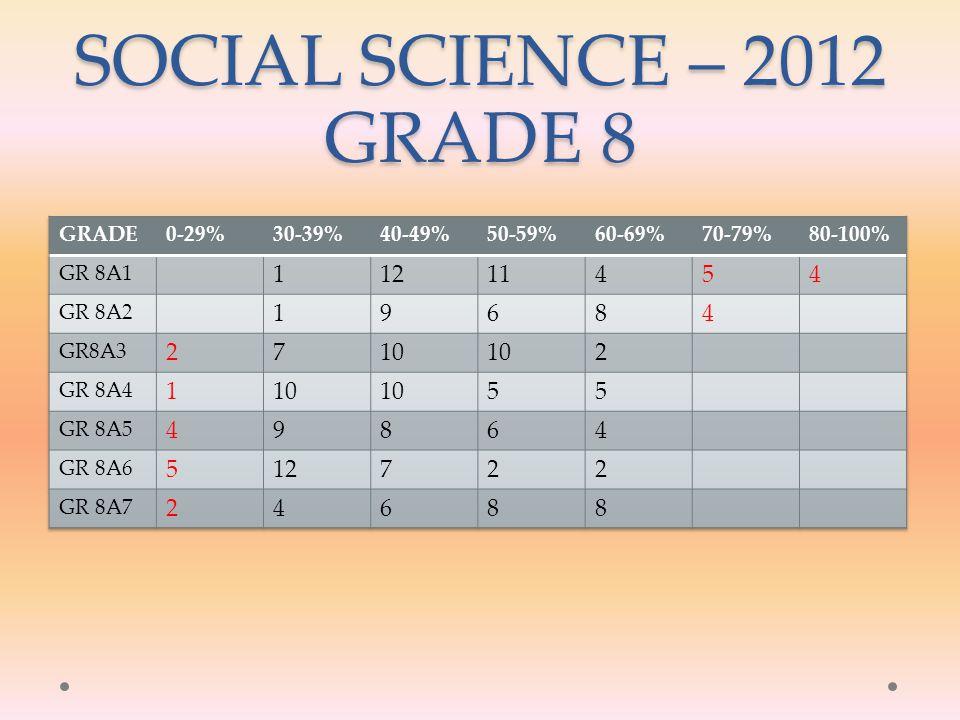 SOCIAL SCIENCE – 2012 GRADE 8