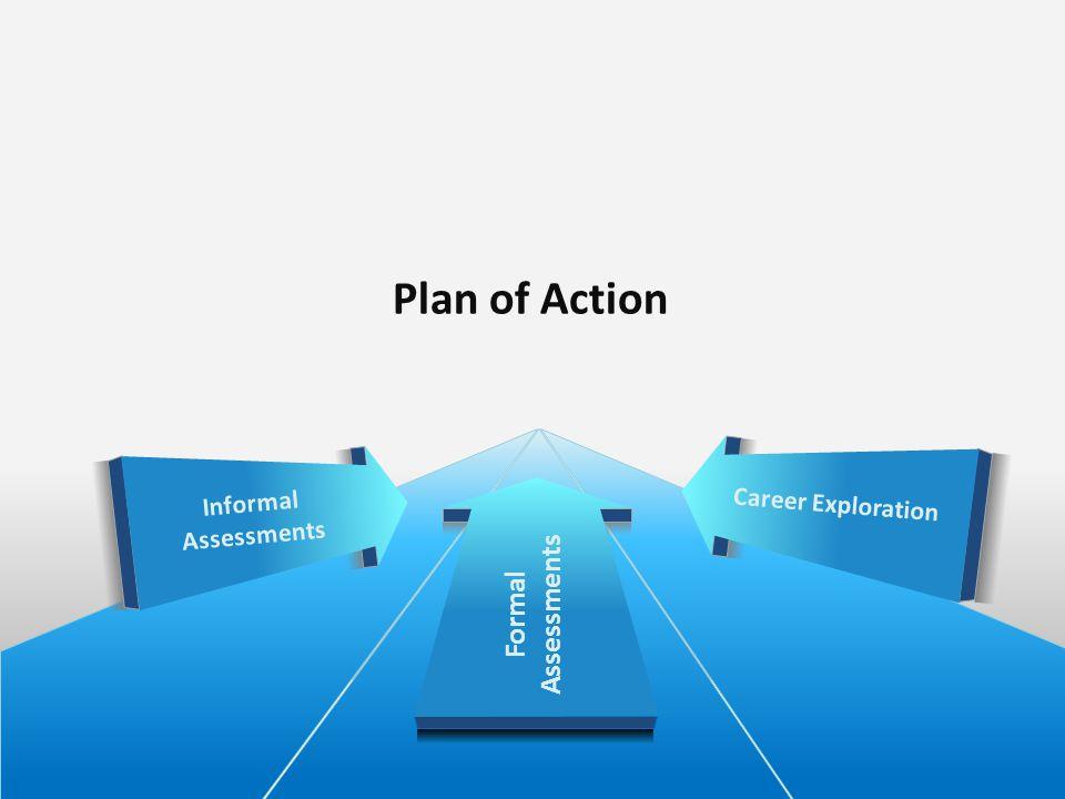 Plan of Action Career Exploration Informal Assessments Formal Assessments