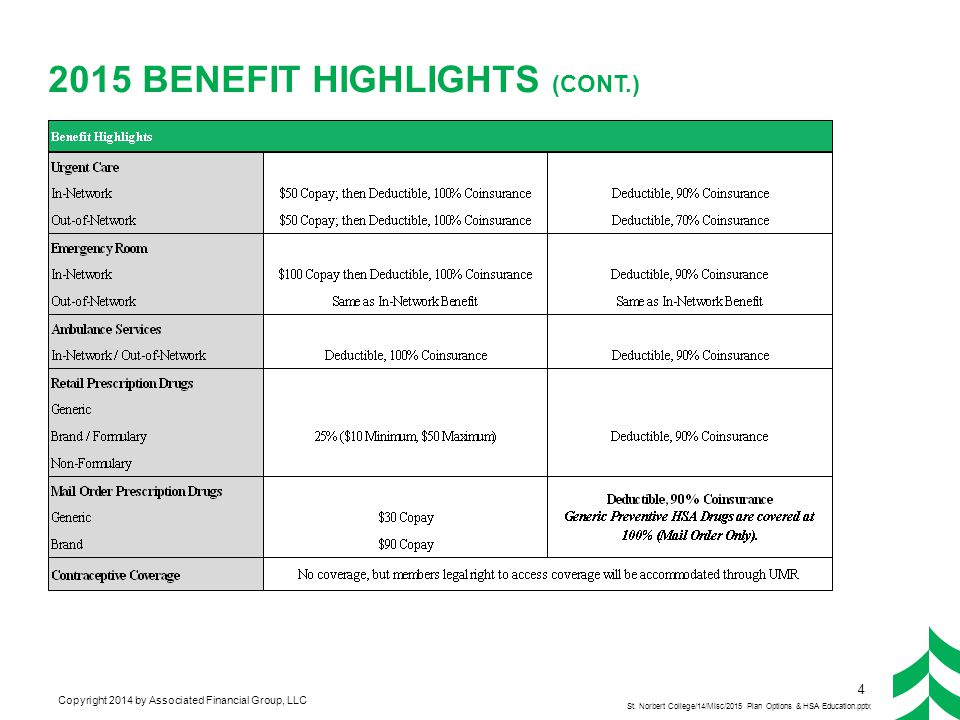 Copyright 2014 by Associated Financial Group, LLC 2015 BENEFIT HIGHLIGHTS (CONT.) 4 St. Norbert College/14/Misc/2015 Plan Options & HSA Education.pptx