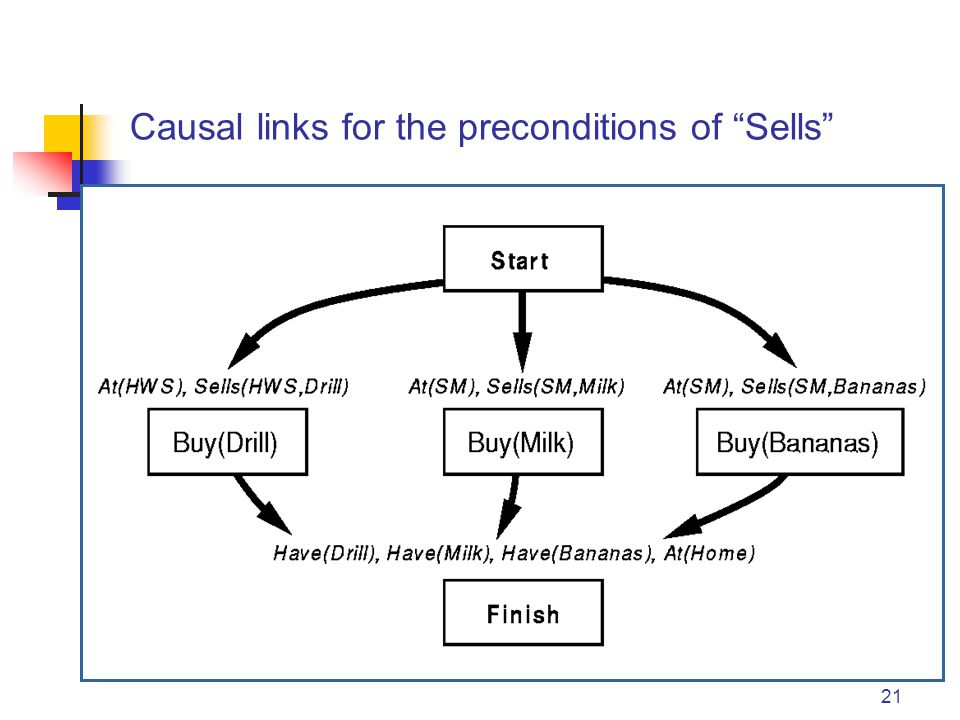 21 Causal links for the preconditions of Sells