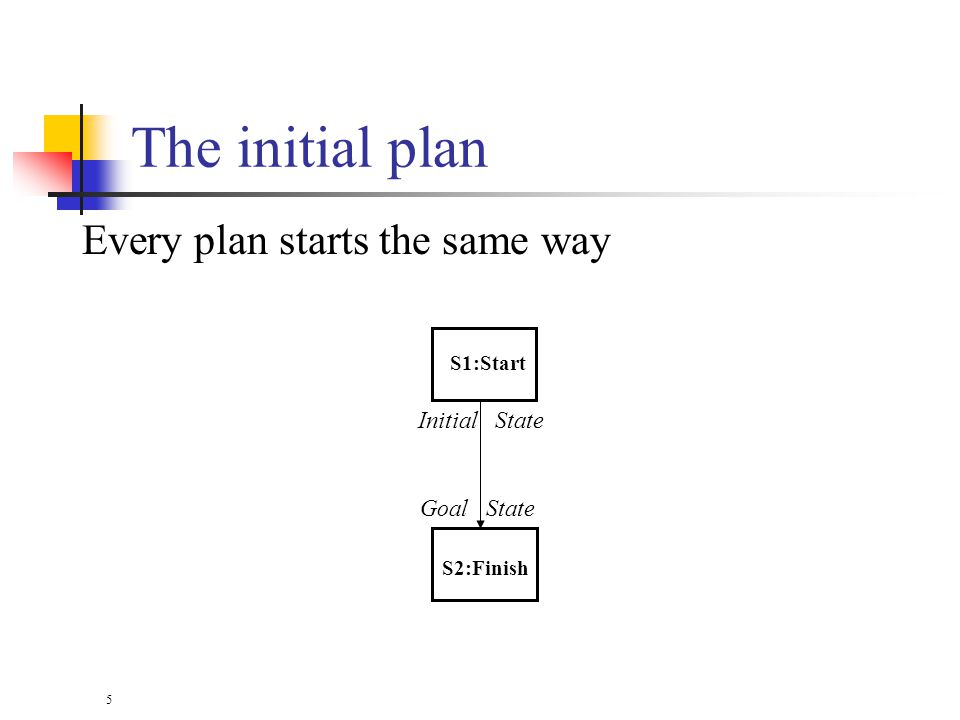 5 The initial plan Every plan starts the same way S1:Start S2:Finish Initial State Goal State