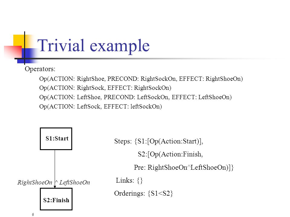 6 Trivial example Operators: Op(ACTION: RightShoe, PRECOND: RightSockOn, EFFECT: RightShoeOn) Op(ACTION: RightSock, EFFECT: RightSockOn) Op(ACTION: LeftShoe, PRECOND: LeftSockOn, EFFECT: LeftShoeOn) Op(ACTION: LeftSock, EFFECT: leftSockOn) S1:Start S2:Finish RightShoeOn ^ LeftShoeOn Steps: {S1:[Op(Action:Start)], S2:[Op(Action:Finish, Pre: RightShoeOn^LeftShoeOn)]} Links: {} Orderings: {S1<S2}