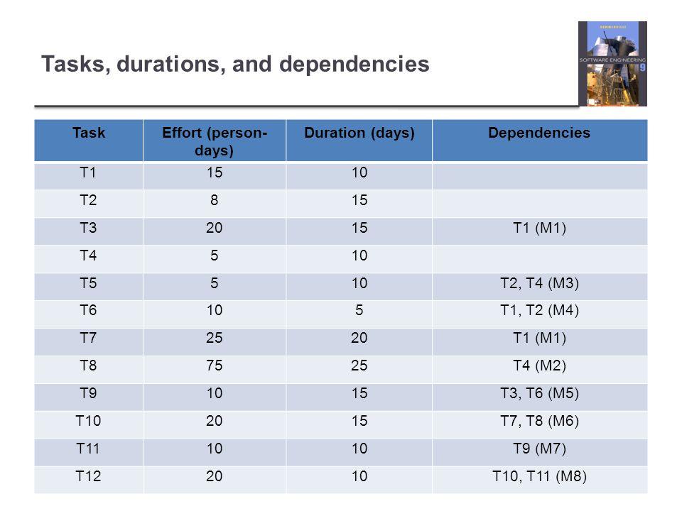 Tasks, durations, and dependencies TaskEffort (person- days) Duration (days)Dependencies T11510 T2815 T32015T1 (M1) T4510 T5510T2, T4 (M3) T6105T1, T2 (M4) T72520T1 (M1) T87525T4 (M2) T91015T3, T6 (M5) T102015T7, T8 (M6) T1110 T9 (M7) T122010T10, T11 (M8)
