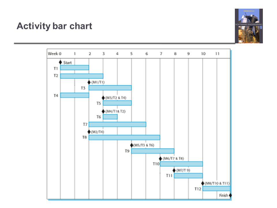 Activity bar chart