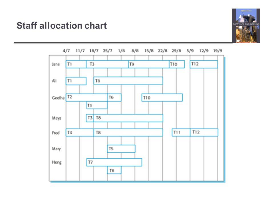 Staff allocation chart