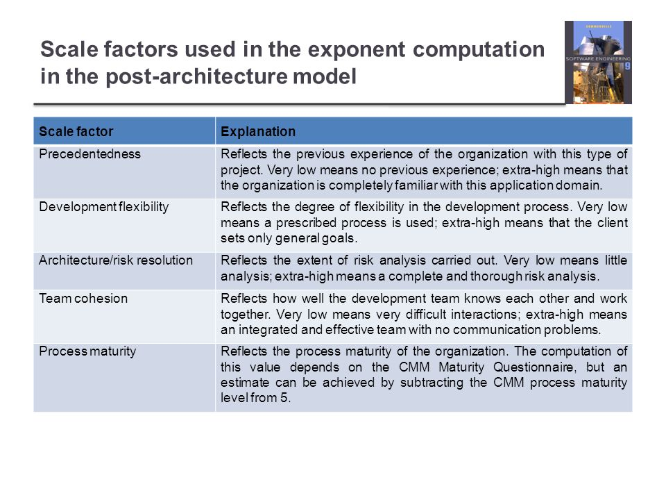 Scale factors used in the exponent computation in the post-architecture model Scale factorExplanation PrecedentednessReflects the previous experience of the organization with this type of project.