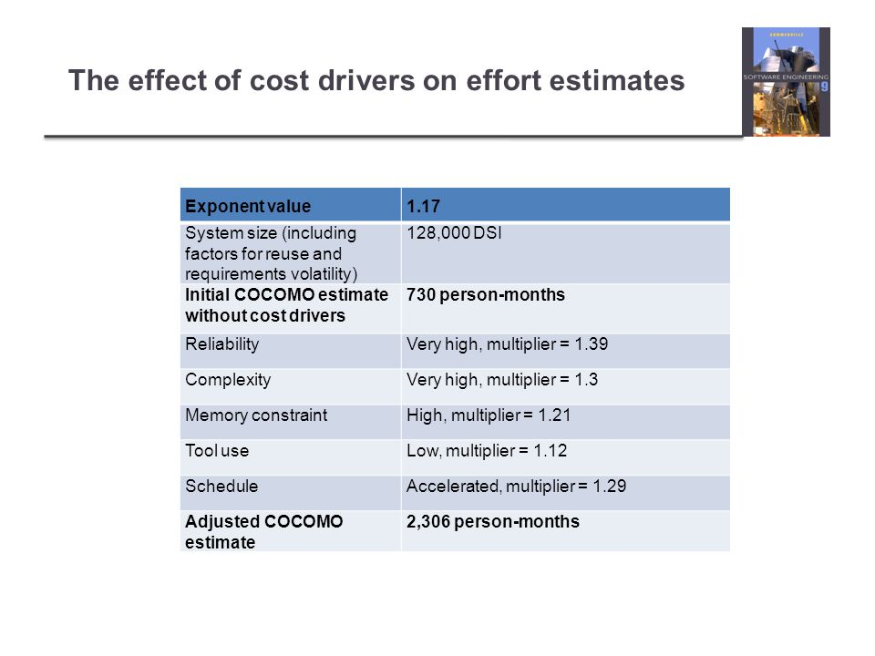 The effect of cost drivers on effort estimates Exponent value1.17 System size (including factors for reuse and requirements volatility) 128,000 DSI Initial COCOMO estimate without cost drivers 730 person-months ReliabilityVery high, multiplier = 1.39 ComplexityVery high, multiplier = 1.3 Memory constraintHigh, multiplier = 1.21 Tool useLow, multiplier = 1.12 ScheduleAccelerated, multiplier = 1.29 Adjusted COCOMO estimate 2,306 person-months