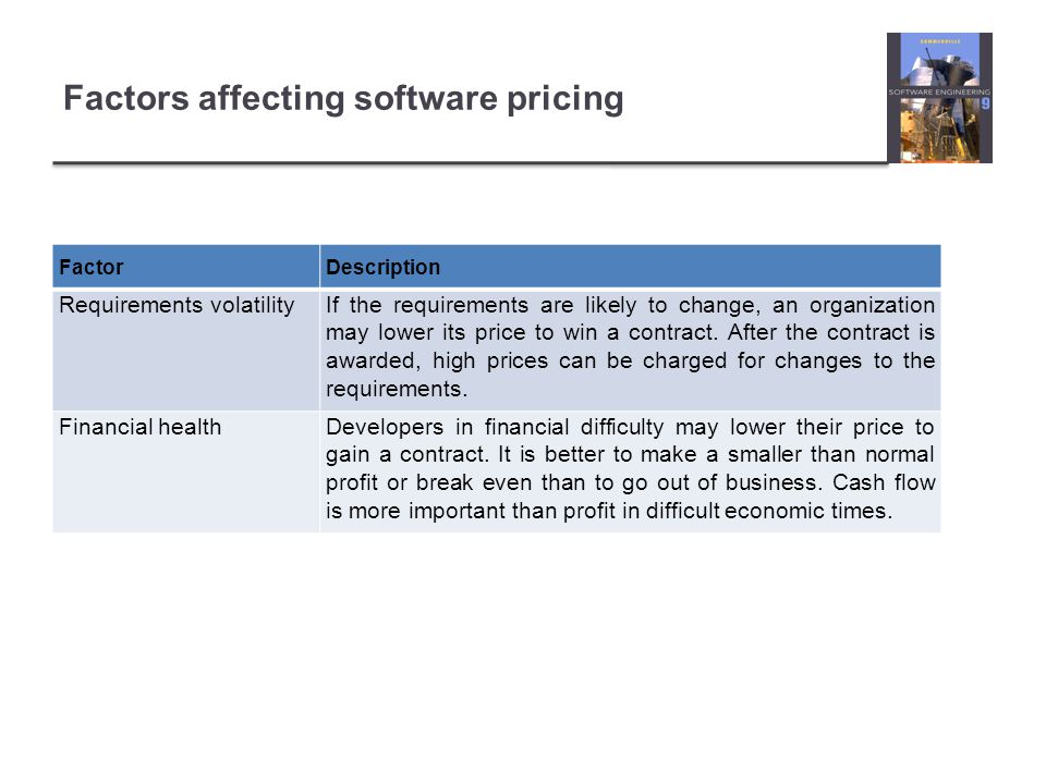 Factors affecting software pricing FactorDescription Requirements volatilityIf the requirements are likely to change, an organization may lower its price to win a contract.