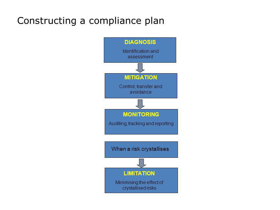 Constructing a compliance plan DIAGNOSIS Identification and assessment MITIGATION Control, transfer and avoidance MONITORING Auditing, tracking and re