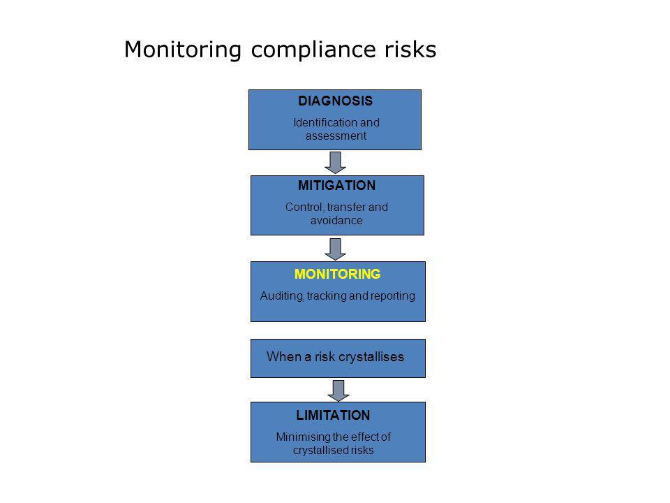 Monitoring compliance risks DIAGNOSIS Identification and assessment MITIGATION Control, transfer and avoidance MONITORING Auditing, tracking and repor