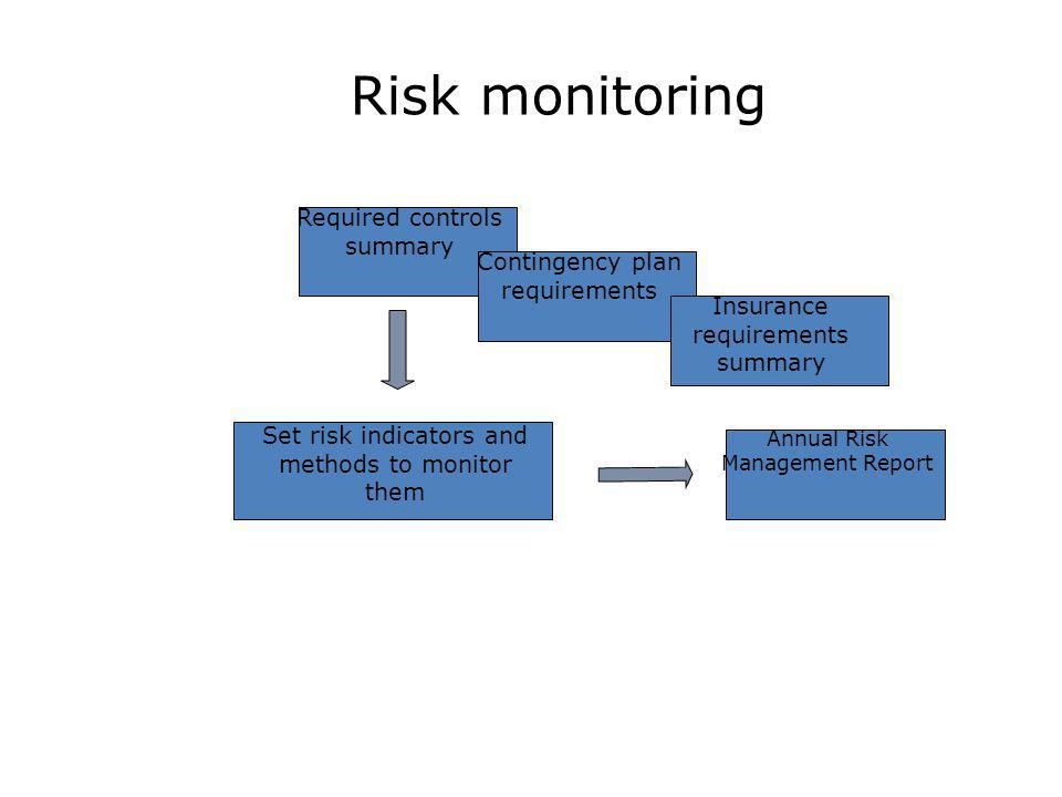 Risk monitoring Required controls summary Contingency plan requirements Insurance requirements summary Set risk indicators and methods to monitor them