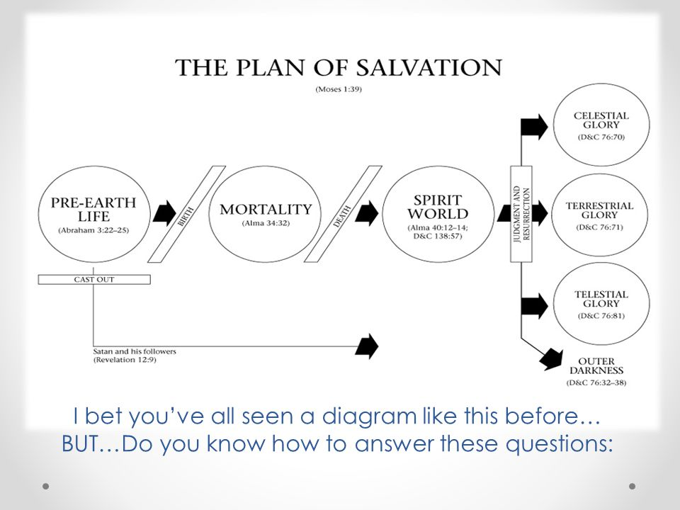 I bet youve all seen a diagram like this before… BUT…Do you know how to answer these questions: