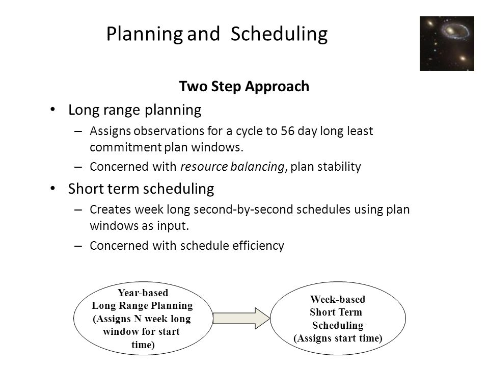 Planning and Scheduling Two Step Approach Long range planning – Assigns observations for a cycle to 56 day long least commitment plan windows.