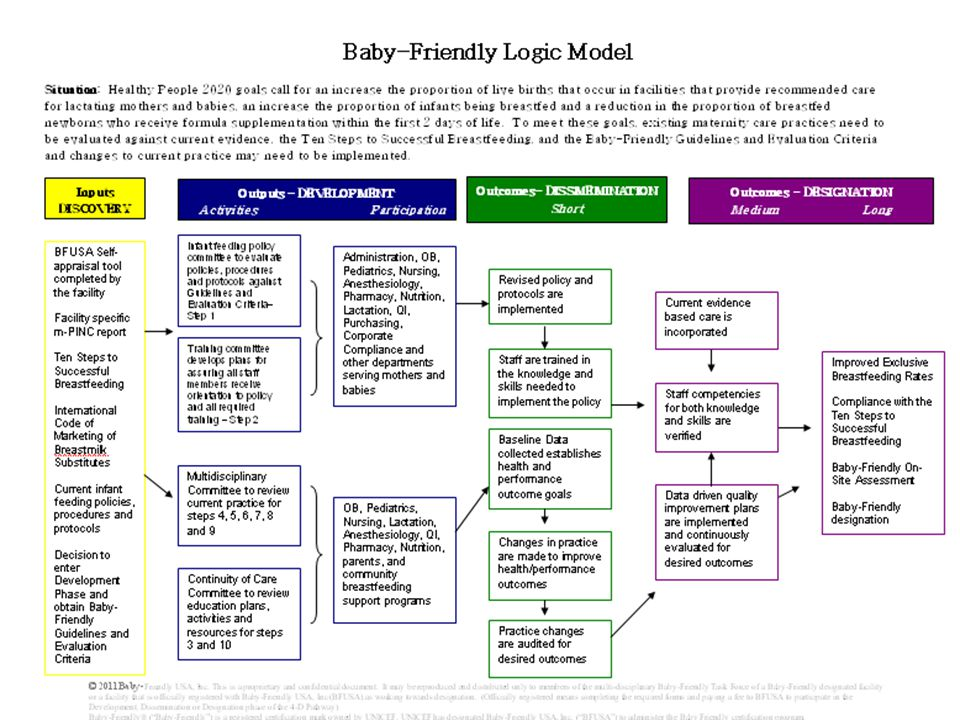 The Pathway to Baby-Friendly® Designation Hospital Breastfeeding Policy Readiness Interview Implement QI Plan Collect Data Train Staff Data Collection Plan Prenatal/Postpartum Teaching Plans Staff Training Plan On-Site Assessment Start D iscovery D evelopment D issemination D esignation BF Committee Or Task Force BFHI Work Plan Register with Baby-Friendly USA Obtain CEO Support Letter Complete Self Appraisal Tool Baby-Friendly Designation Bridge to Development Phase- Registry of Intent Award Bridge to Designation Phase Dissemination Certificate of Completion Bridge to Dissemination Phase- Development- Certificate of Completion © 2012 Baby-Friendly USA, Inc..