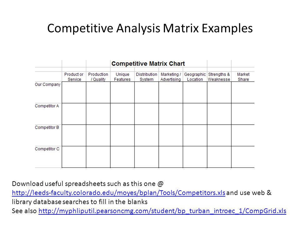 Competitive Analysis Matrix Examples Download useful spreadsheets such as this one @ http://leeds-faculty.colorado.edu/moyes/bplan/Tools/Competitors.xls and use web & library database searches to fill in the blanks See also http://myphliputil.pearsoncmg.com/student/bp_turban_introec_1/CompGrid.xls http://leeds-faculty.colorado.edu/moyes/bplan/Tools/Competitors.xlshttp://myphliputil.pearsoncmg.com/student/bp_turban_introec_1/CompGrid.xls