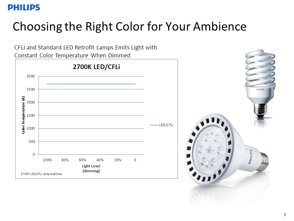 Choosing the Right Color for Your Ambience 2700K LED/CFLi lamp example 5 CFLi and Standard LED Retrofit Lamps Emits Light with Constant Color Temperature When Dimmed