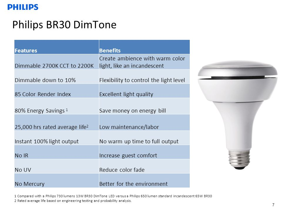 Philips BR30 DimTone FeaturesBenefits Dimmable 2700K CCT to 2200K Create ambience with warm color light, like an incandescent Dimmable down to 10%Flexibility to control the light level 85 Color Render IndexExcellent light quality 80% Energy Savings 1 Save money on energy bill 25,000 hrs rated average life 2 Low maintenance/labor Instant 100% light outputNo warm up time to full output No IRIncrease guest comfort No UVReduce color fade No MercuryBetter for the environment 1 Compared with a Philips 730 lumens 13W BR30 DimTone LED versus a Philips 650 lumen standard incandescent 65W BR30 2 Rated average life based on engineering testing and probability analysis.