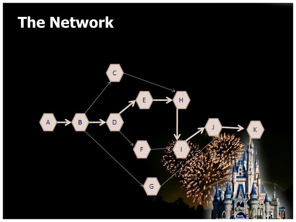 The Network AB C D E F G H I J K