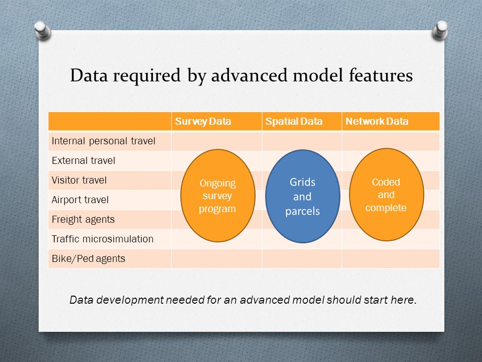 Data required by advanced model features Survey DataSpatial DataNetwork Data Internal personal travel External travel Visitor travel Airport travel Freight agents Traffic microsimulation Bike/Ped agents Data development needed for an advanced model should start here.