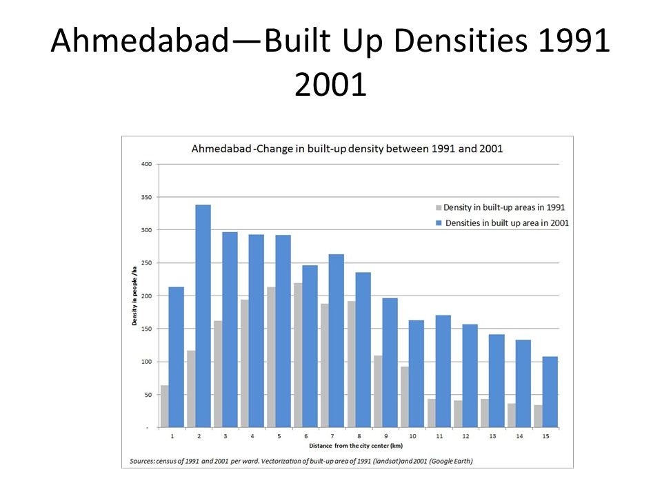 AhmedabadBuilt Up Densities 1991 2001
