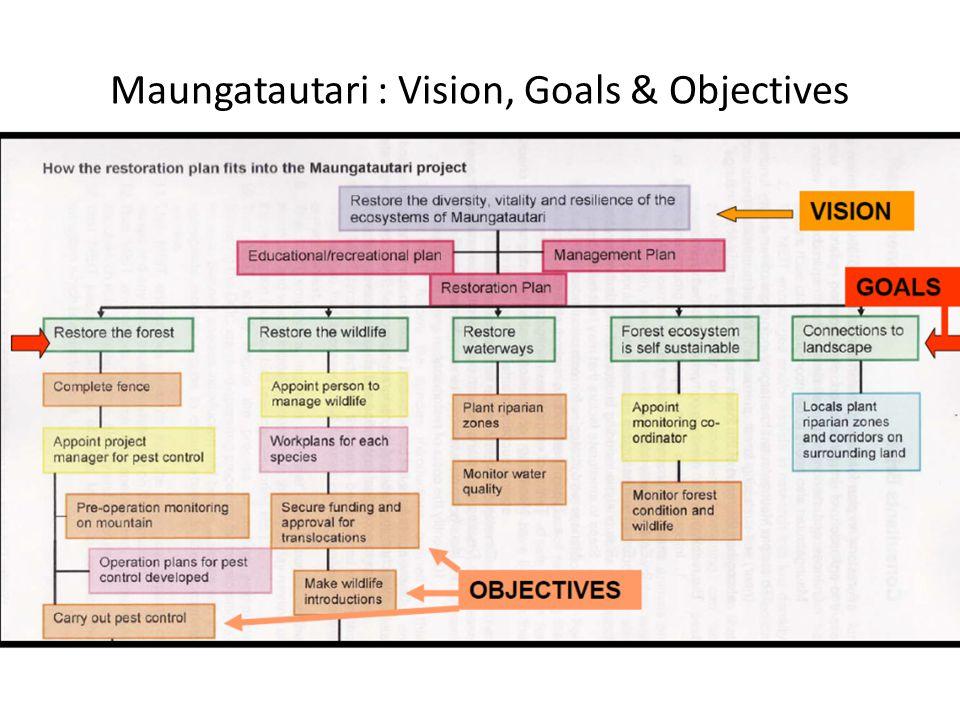 Maungatautari : Vision, Goals & Objectives