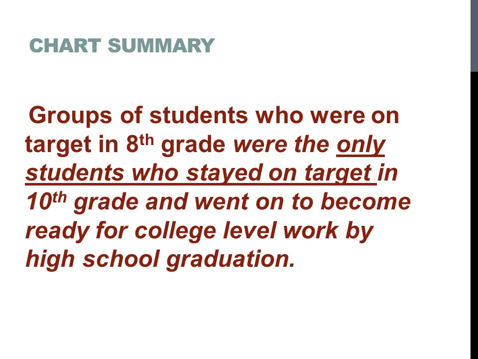 CHART SUMMARY Groups of students who were on target in 8 th grade were the only students who stayed on target in 10 th grade and went on to become ready for college level work by high school graduation.