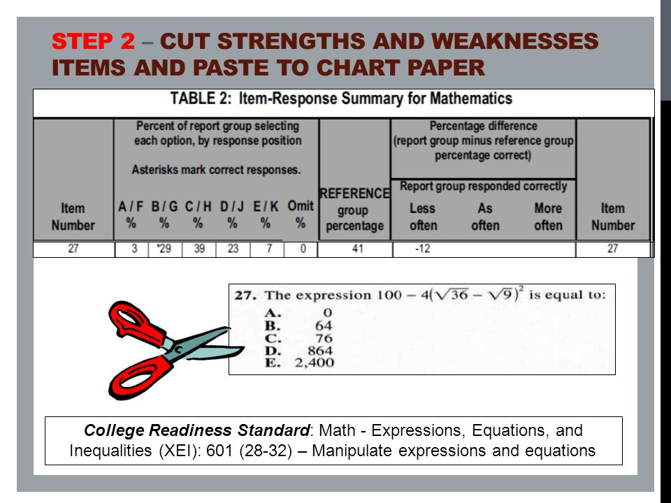 STEP 2 – CUT STRENGTHS AND WEAKNESSES ITEMS AND PASTE TO CHART PAPER College Readiness Standard: Math - Expressions, Equations, and Inequalities (XEI): 601 (28-32) – Manipulate expressions and equations