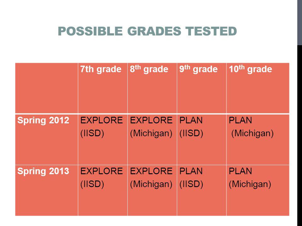 POSSIBLE GRADES TESTED 7th grade 8 th grade9 th grade10 th grade Spring 2012 EXPLORE (IISD) EXPLORE (Michigan) PLAN (IISD) PLAN (Michigan) Spring 2013EXPLORE (IISD) EXPLORE (Michigan) PLAN (IISD) PLAN (Michigan)