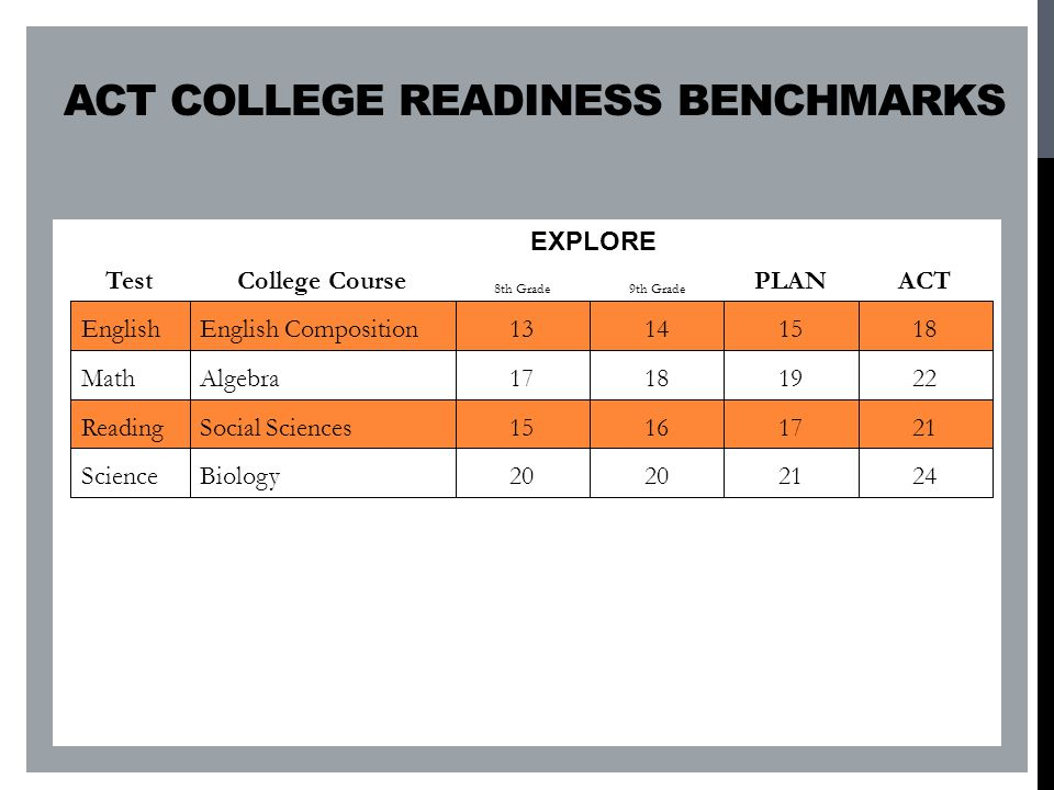 ACT COLLEGE READINESS BENCHMARKS TestCollege CourseACT EnglishEnglish Composition18 MathCollege Algebra22 ReadingSocial Studies21 ScienceBiology24 2120 BiologyScience 21171615Social SciencesReading 22191817AlgebraMath 18151413English CompositionEnglish 9th Grade8th Grade ACTPLANCollege CourseTest EXPLORE