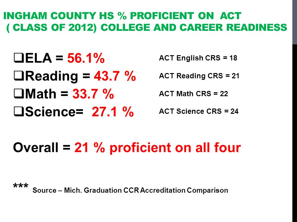 INGHAM COUNTY HS % PROFICIENT ON ACT ( CLASS OF 2012) COLLEGE AND CAREER READINESS ELA = 56.1% Reading = 43.7 % Math = 33.7 % Science= 27.1 % Overall = 21 % proficient on all four *** Source – Mich.