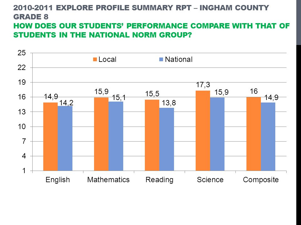 2010-2011 EXPLORE PROFILE SUMMARY RPT – INGHAM COUNTY GRADE 8 HOW DOES OUR STUDENTS PERFORMANCE COMPARE WITH THAT OF STUDENTS IN THE NATIONAL NORM GROUP?