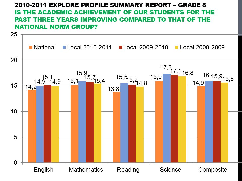 2010-2011 EXPLORE PROFILE SUMMARY REPORT – GRADE 8 IS THE ACADEMIC ACHIEVEMENT OF OUR STUDENTS FOR THE PAST THREE YEARS IMPROVING COMPARED TO THAT OF THE NATIONAL NORM GROUP?