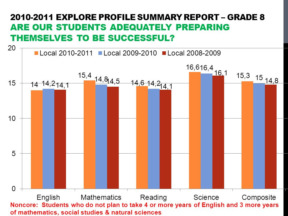 2010-2011 EXPLORE PROFILE SUMMARY REPORT – GRADE 8 ARE OUR STUDENTS ADEQUATELY PREPARING THEMSELVES TO BE SUCCESSFUL.