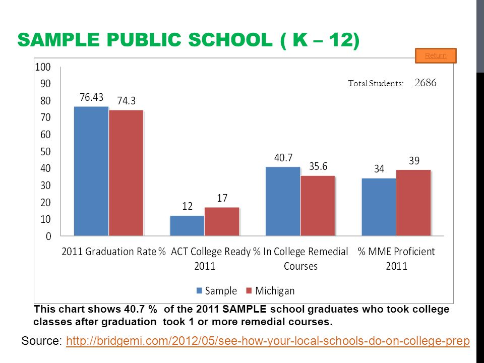 SAMPLE PUBLIC SCHOOL ( K – 12) Total Students: 2686 Return Source: http://bridgemi.com/2012/05/see-how-your-local-schools-do-on-college-prephttp://bridgemi.com/2012/05/see-how-your-local-schools-do-on-college-prep This chart shows 40.7 % of the 2011 SAMPLE school graduates who took college classes after graduation took 1 or more remedial courses.
